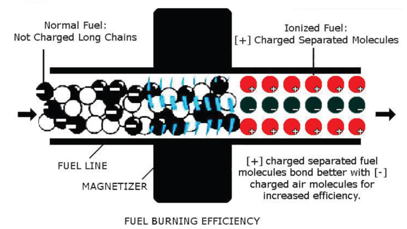 Magnetizer - Technology in Fuel Saving - How it works